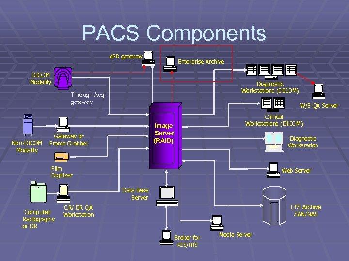 PACS Components e. PR gateway Enterprise Archive DICOM Modality Diagnostic Workstations (DICOM) Through Acq.