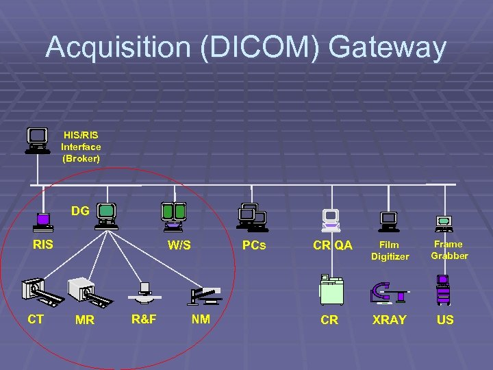 Acquisition (DICOM) Gateway HIS/RIS Interface (Broker) DG RIS CT W/S MR R&F PCs NM