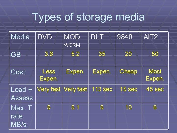 Types of storage media Media DVD MOD DLT 9840 AIT 2 WORM 3. 8
