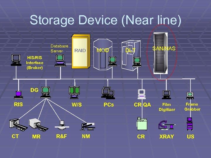 Storage Device (Near line) Database Server RAID MOD SAN/NAS DLT HIS/RIS Interface (Broker) DG