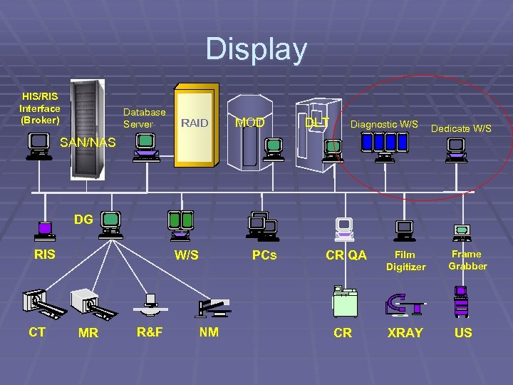 Display HIS/RIS Interface (Broker) Database Server RAID MOD DLT Diagnostic W/S Dedicate W/S SAN/NAS