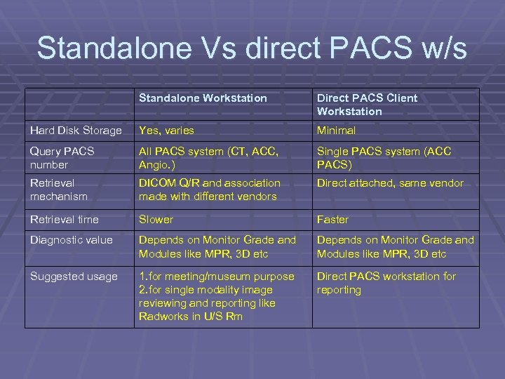 Standalone Vs direct PACS w/s Standalone Workstation Direct PACS Client Workstation Hard Disk Storage