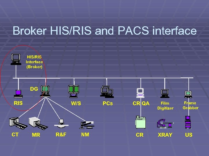Broker HIS/RIS and PACS interface HIS/RIS Interface (Broker) DG RIS CT W/S MR R&F