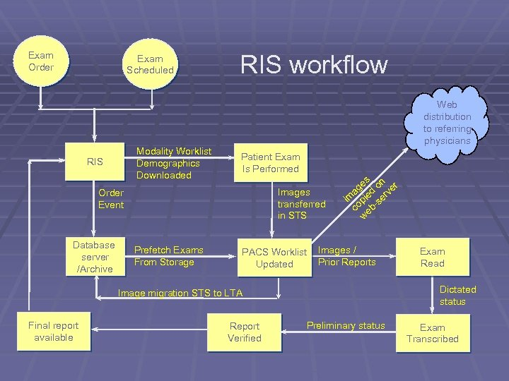 Exam Order Exam Scheduled RIS workflow Web distribution to referring physicians Modality Worklist Demographics