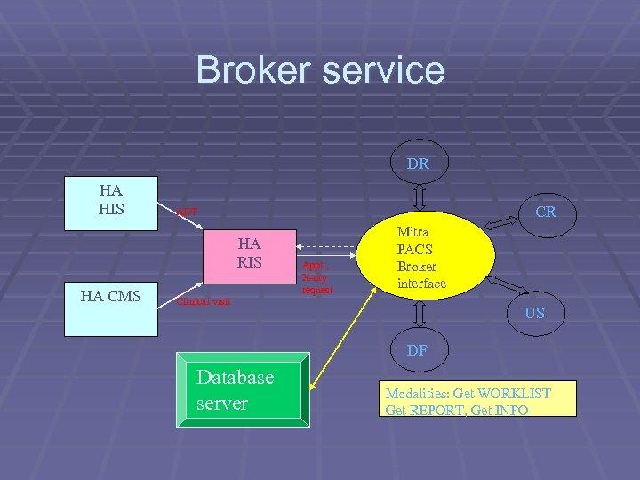 Broker service DR HA HIS CR ADT HA RIS HA CMS Clinical visit Appt.