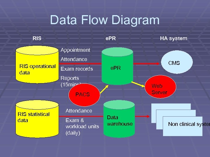 Data Flow Diagram RIS e. PR HA system Appointment Attendance RIS operational Exam records