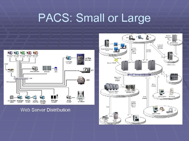 PACS: Small or Large Web Server Distribution