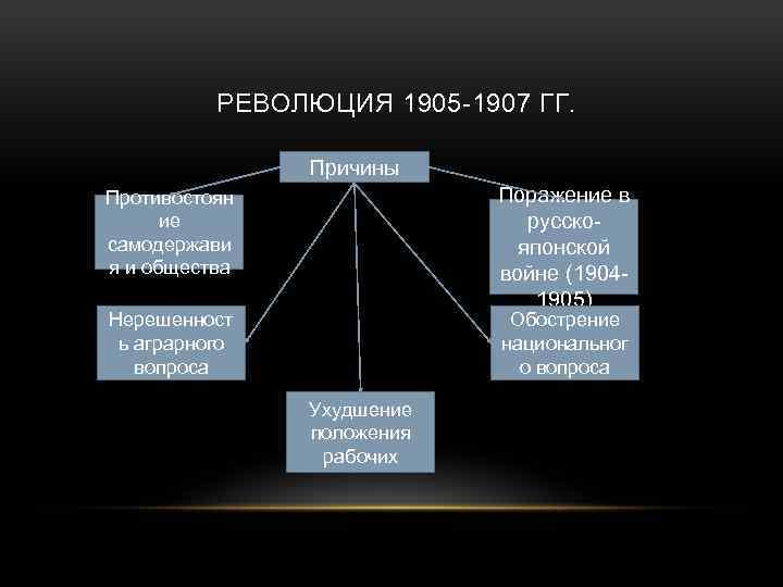 РЕВОЛЮЦИЯ 1905 -1907 ГГ. Причины Поражение в русскояпонской войне (19041905) Противостоян ие самодержави я
