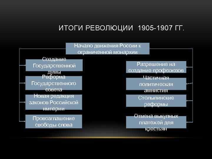 ИТОГИ РЕВОЛЮЦИИ 1905 -1907 ГГ. Начало движения России к ограниченной монархии Создание Государственной думы