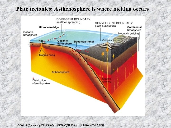 Plate tectonics: Asthenosphere is where melting occurs Source: http: //www. geol. umd. edu/~jmerck/gal 04/GEOL