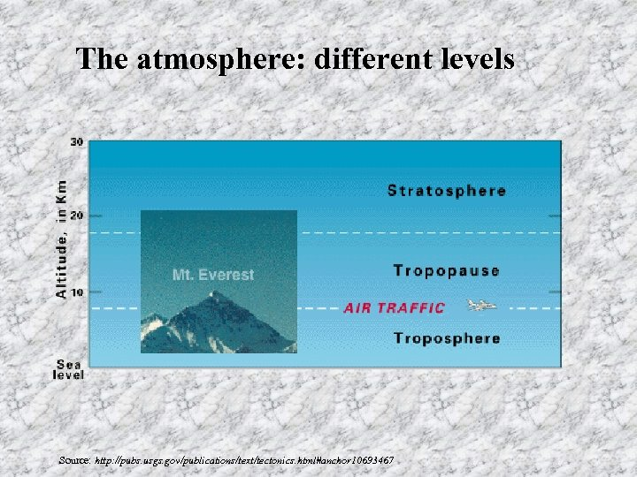 The atmosphere: different levels Source: http: //pubs. usgs. gov/publications/text/tectonics. html#anchor 10693467