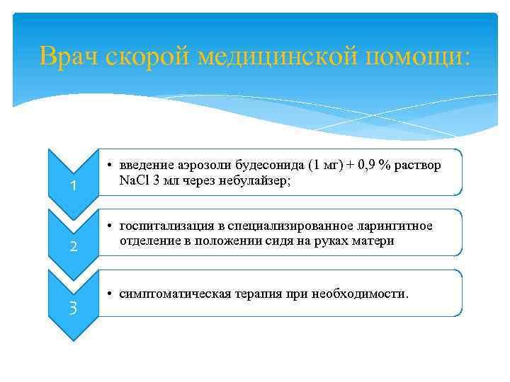 Врач скорой медицинской помощи: 1 2 3 • введение аэрозоли будесонида (1 мг) +
