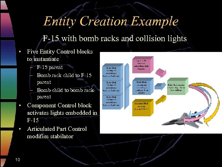 Entity Creation Example F-15 with bomb racks and collision lights • Five Entity Control