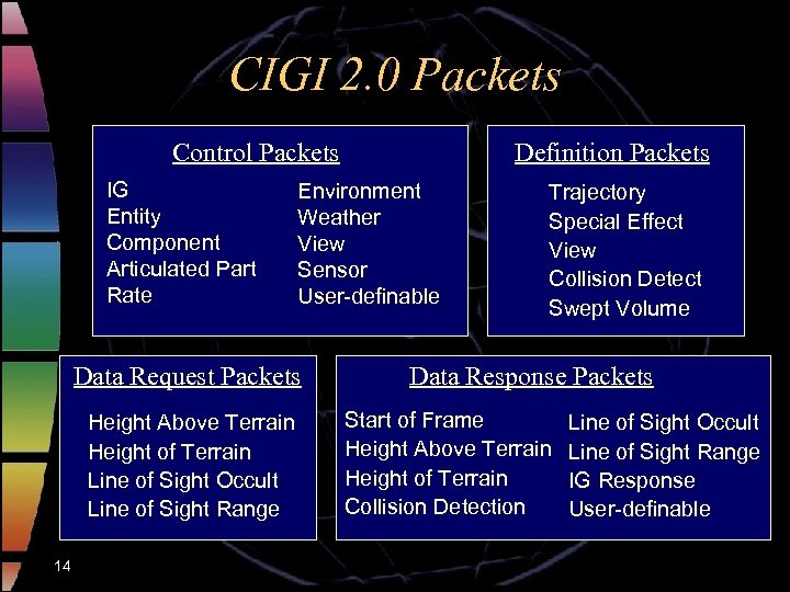 CIGI 2. 0 Packets Control Packets IG Entity Component Articulated Part Rate Environment Weather