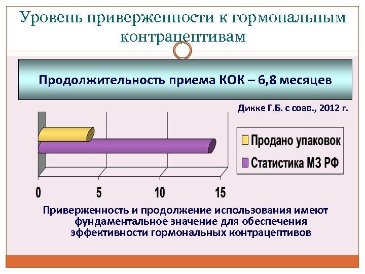 Уровень приверженности к гормональным контрацептивам Продолжительность приема КОК – 6, 8 месяцев Дикке Г.