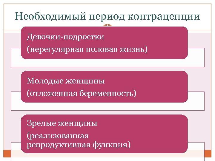 Необходимый период контрацепции Девочки-подростки 6 -8 (нерегулярная половая жизнь) лет Молодые женщины 3 -6