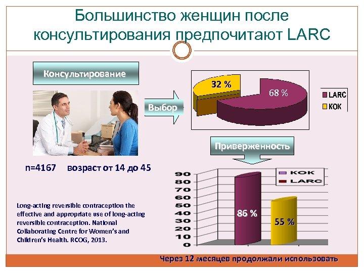 Большинство женщин после консультирования предпочитают LARC Консультирование 32 % 68 % Выбор Приверженность n=4167