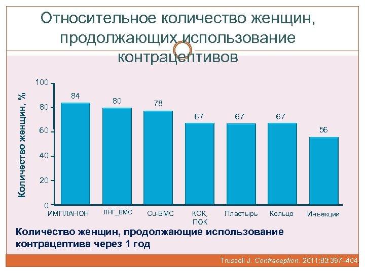 Относительное количество женщин, продолжающих использование контрацептивов Количество женщин, % 100 84 80 80 78