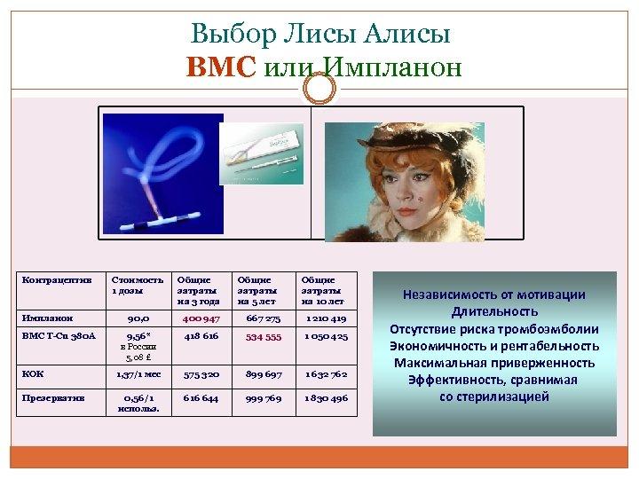 Выбор Лисы Алисы ВМС или Импланон Контрацептив Стоимость 1 дозы Общие затраты на 3