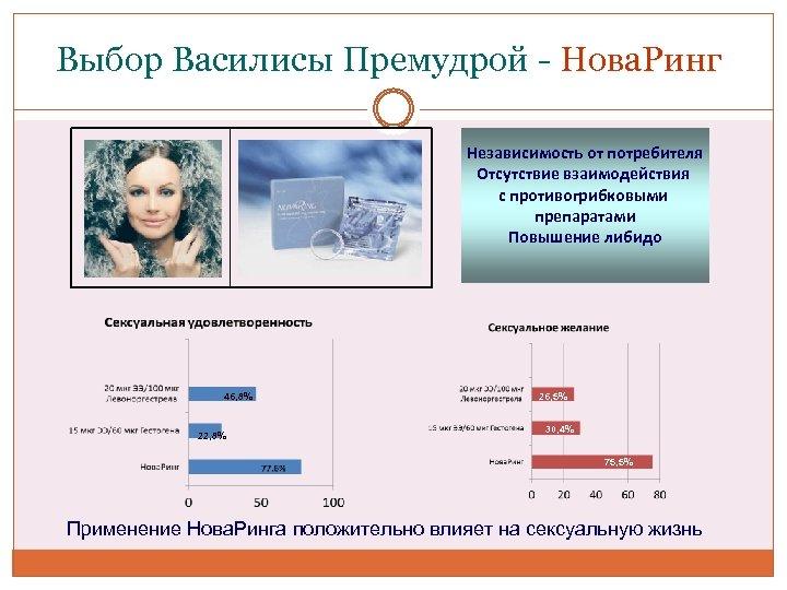 Выбор Василисы Премудрой - Нова. Ринг Независимость от потребителя Отсутствие взаимодействия с противогрибковыми препаратами