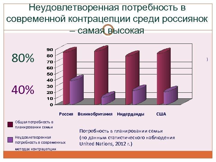 Неудовлетворенная потребность в современной контрацепции среди россиянок – самая высокая 80% ) 40% Россия