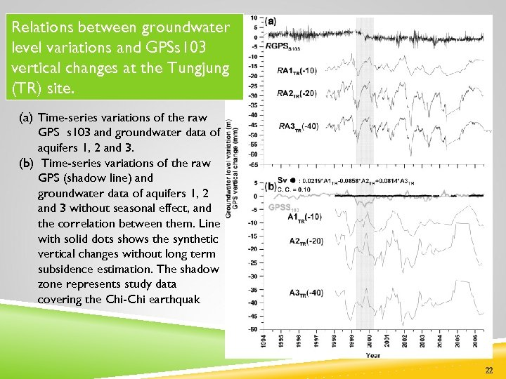 Relations between groundwater level variations and GPSs 103 vertical changes at the Tungjung (TR)