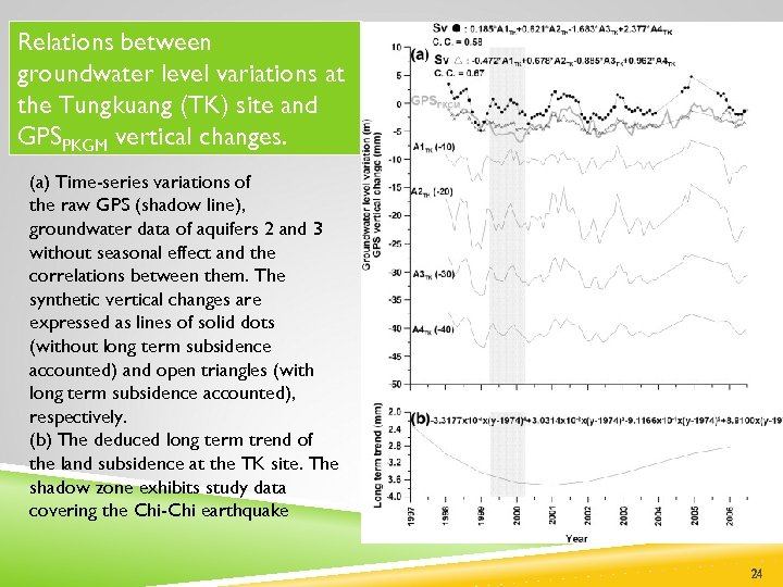 Relations between groundwater level variations at the Tungkuang (TK) site and GPSPKGM vertical changes.