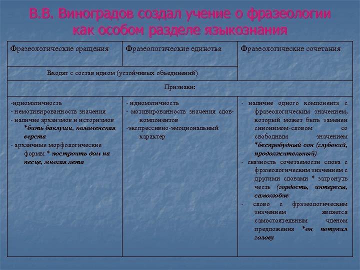 В. В. Виноградов создал учение о фразеологии как особом разделе языкознания Фразеологические сращения Фразеологические
