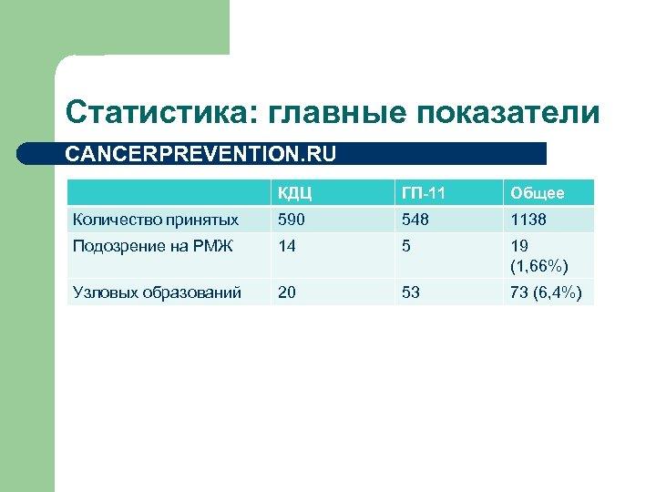 Статистика: главные показатели CANCERPREVENTION. RU КДЦ ГП-11 Общее Количество принятых 590 548 1138 Подозрение