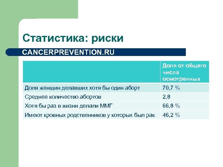 Статистика: риски CANCERPREVENTION. RU Доля от общего числа осмотренных Доля женщин делавших хотя бы