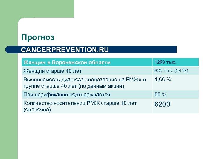 Прогноз CANCERPREVENTION. RU Женщин в Воронежской области 1269 тыс. Женщин старше 40 лет 685