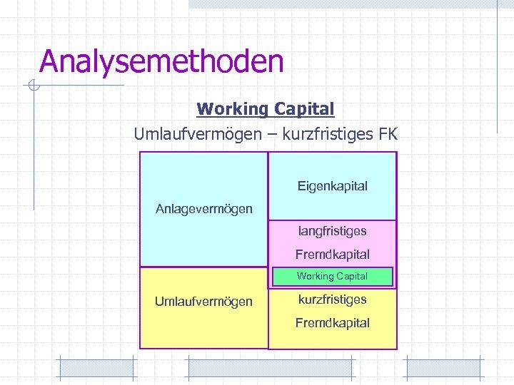 Analysemethoden Working Capital Umlaufvermögen – kurzfristiges FK Eigenkapital Anlagevermögen langfristiges Fremdkapital Working Capital Umlaufvermögen