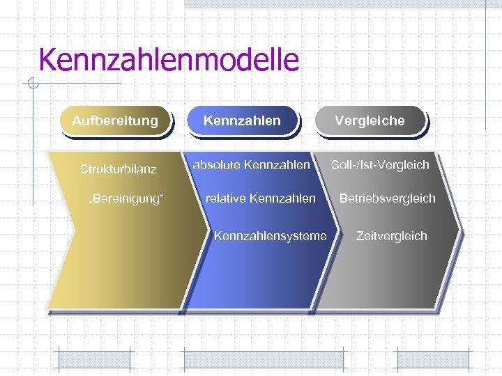 """Kennzahlenmodelle Aufbereitung Strukturbilanz """"Bereinigung"""" Kennzahlen absolute Kennzahlen relative Kennzahlensysteme Vergleiche Soll-/Ist-Vergleich Betriebsvergleich Zeitvergleich"""