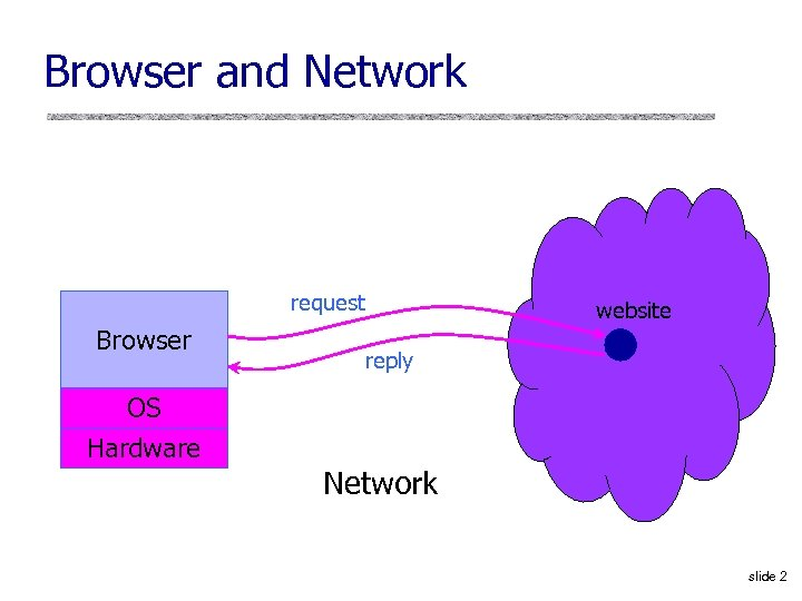 Browser and Network request Browser OS Hardware website reply Network slide 2