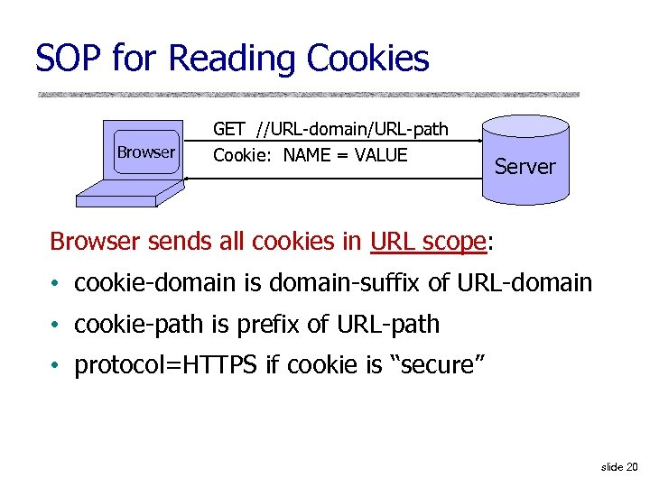 SOP for Reading Cookies Browser GET //URL-domain/URL-path Cookie: NAME = VALUE Server Browser sends