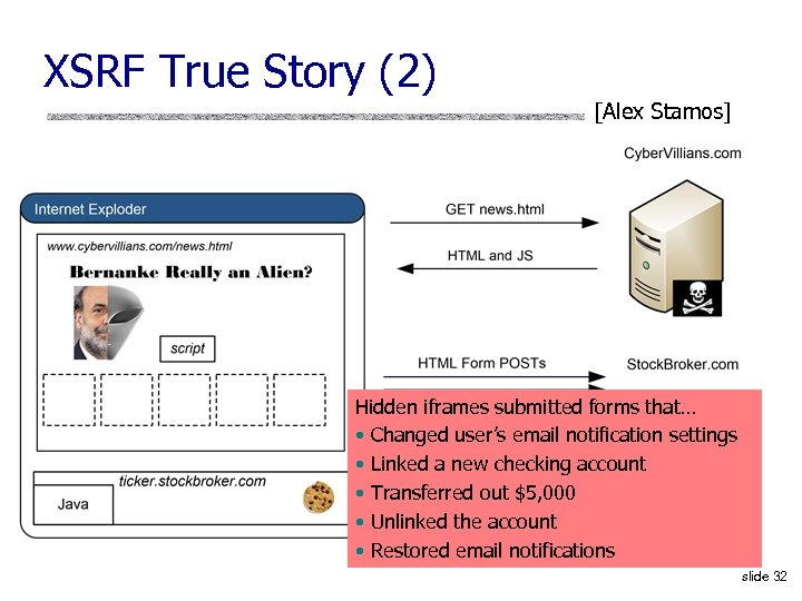 XSRF True Story (2) [Alex Stamos] Hidden iframes submitted forms that… • Changed user's