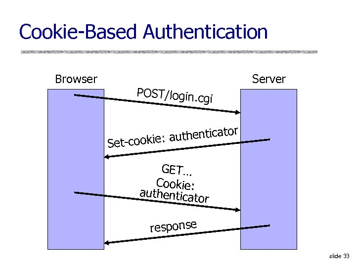 Cookie-Based Authentication Browser Server POST/login. cg i tor : authentica Set-cookie GET… Cookie: authenticat