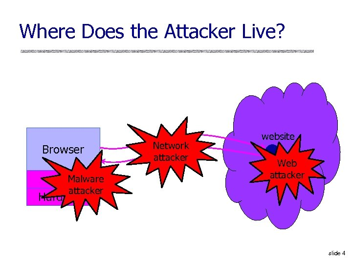 Where Does the Attacker Live? Browser Malware OS attacker Hardware Network attacker website Web