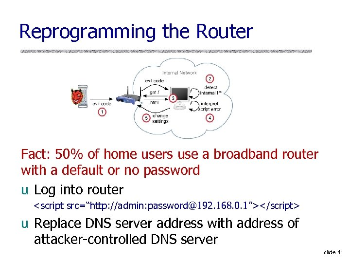 Reprogramming the Router Fact: 50% of home users use a broadband router with a