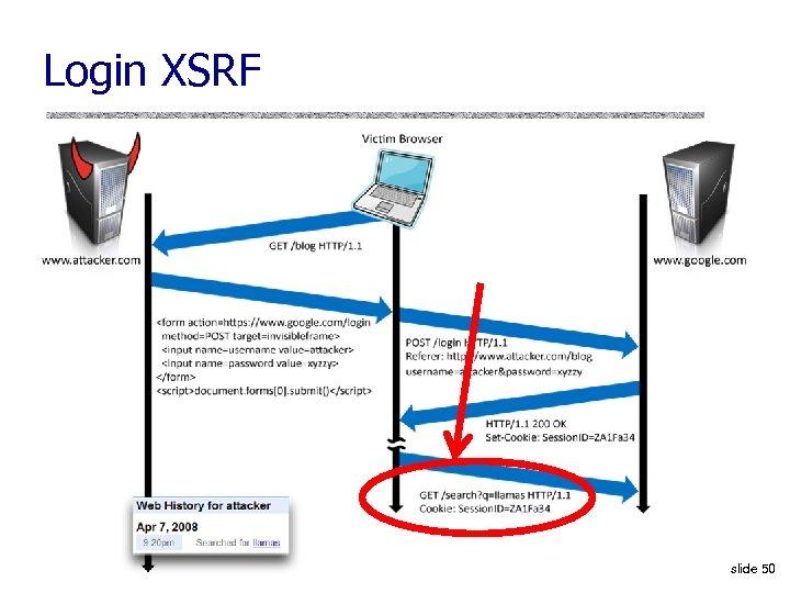 Login XSRF slide 50