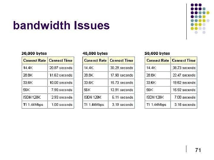 bandwidth Issues 71