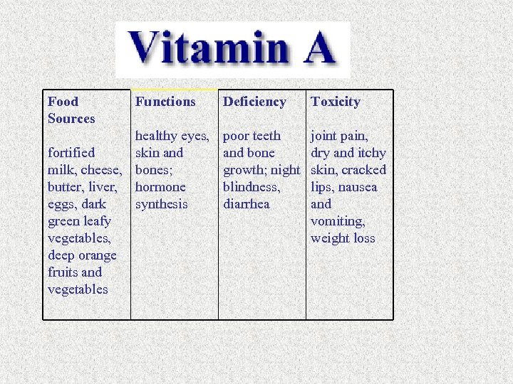Food Sources Functions healthy eyes, fortified skin and milk, cheese, bones; butter, liver, hormone