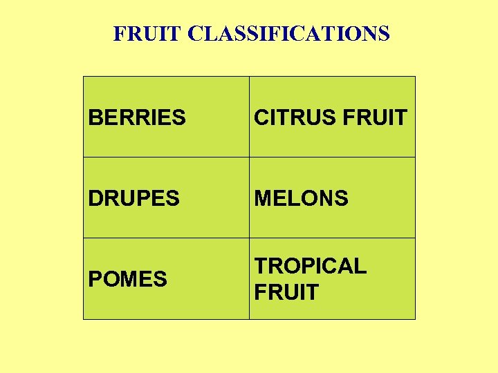 FRUIT CLASSIFICATIONS BERRIES CITRUS FRUIT DRUPES MELONS POMES TROPICAL FRUIT