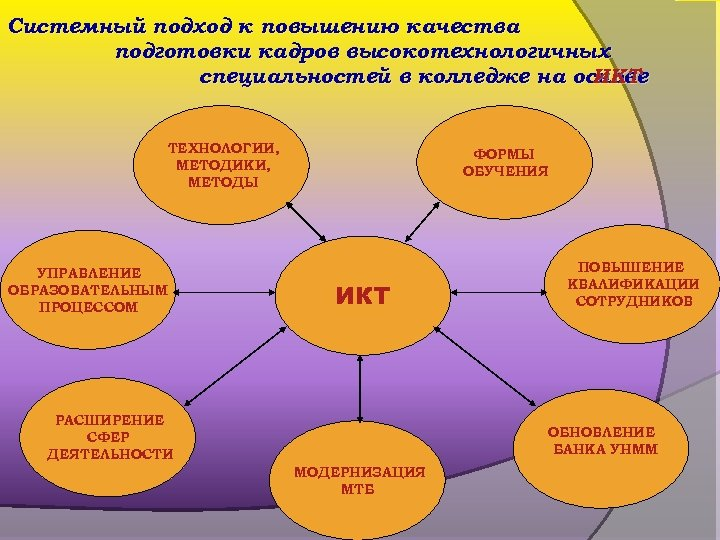 Системный подход к повышению качества подготовки кадров высокотехнологичных специальностей в колледже на основе ИКТ