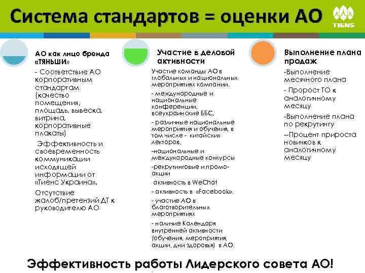 Система стандартов = оценки АО АО как лицо бренда «ТЯНЬШИ» - Соответствие АО корпоративным