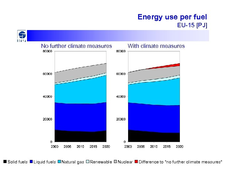 Energy use per fuel EU-15 [PJ] No further climate measures Solid fuels Liquid fuels