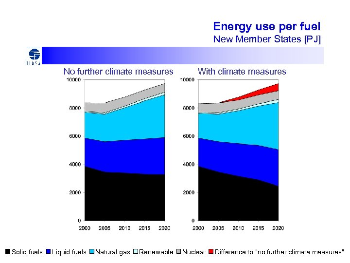 Energy use per fuel New Member States [PJ] No further climate measures Solid fuels