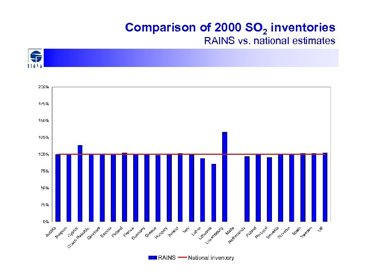 Comparison of 2000 SO 2 inventories RAINS vs. national estimates