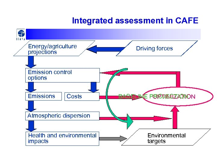 Integrated assessment in CAFE Energy/agriculture projections Driving forces Emission control options Emissions Costs BASELINE