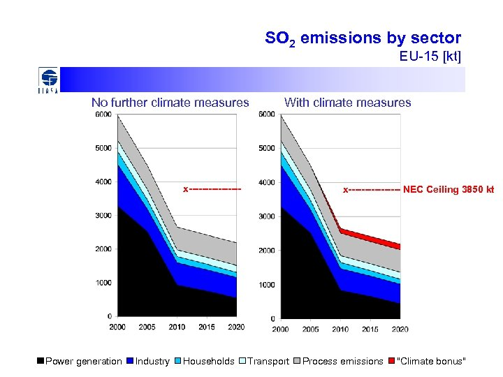 SO 2 emissions by sector EU-15 [kt] No further climate measures With climate measures